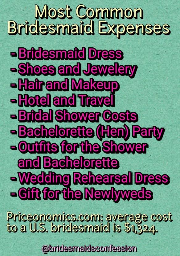 Most Common Bridesmaid Expenses. Average Cost to a U.S. bridesmaid is $1,324. bridesmaidsconfession.com